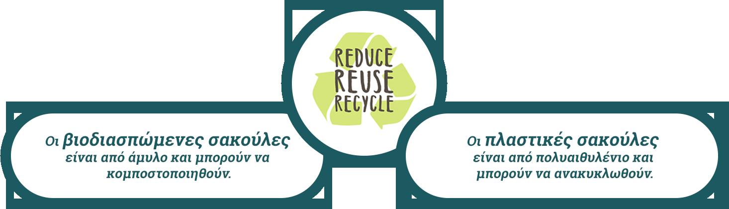 Ανακυκλωσιμες βιοδιασπώμενες σακούλες Alfaplast